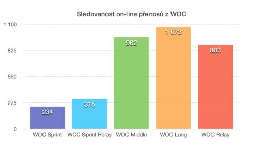 Velmi nás těší sledovanost našich on-line přenosů z WOC, která se z víkendových tří stovek sledujících vyšplhala v týdnu při longu přes tisíc. Budeme se snažit takto pokrývat i další velké o-akce.